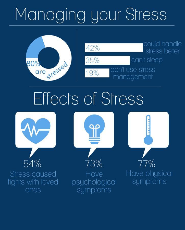 Information courtesy of brainstatistics.com