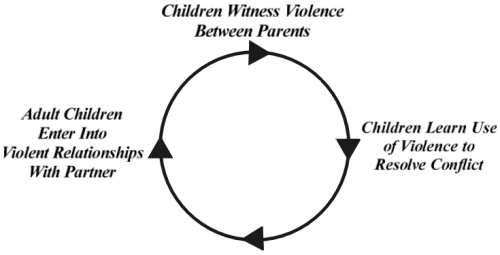 Living Inside the Violence