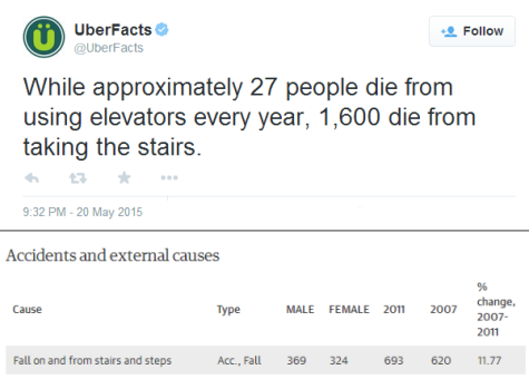 This tweet was posted to UberFacts on May 20. However, the chart below from The Guardian, a prestigious British newspaper, shows that the numbers aren't accurate at all.