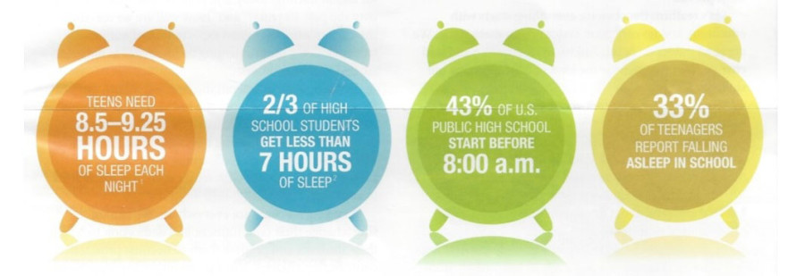 As seen in the image above, most teenagers are not getting he sleep they are required to get due to the early school starting times, causing many to fall asleep during class.