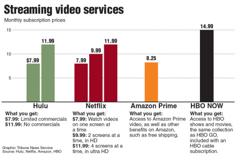 Good, Better, and Best: An Online Streaming Comparison