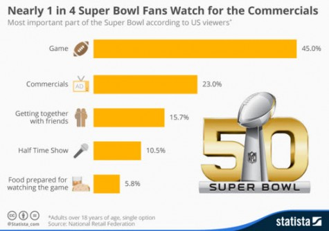 Super Bowl stats and fun facts