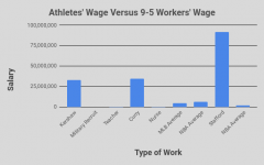 Are Athletes' Wages Fair?