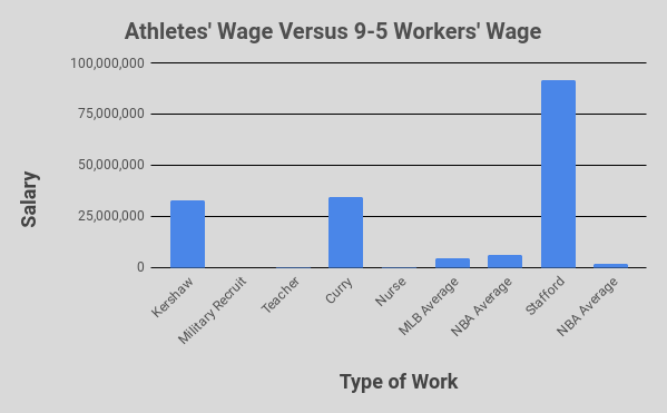 Athletes are paid significantly more than the average 9-5 worker, and certain athletes are paid more than 100 times the salary of the average worker.
