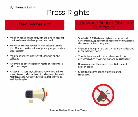 Freedom of the Press: How High Schools are Limited