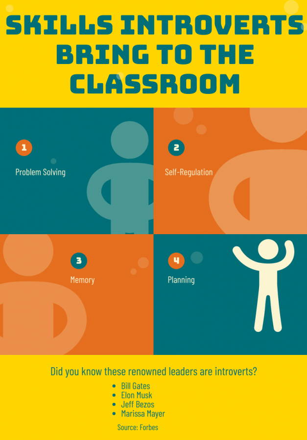 Many high school assignments base their grading on how effectively students participate in class, communicate in groups and complete presentations. But is it fair for introverted students to have some of their grade be based on these skills?