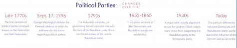 Political Parties changes over time: timeline