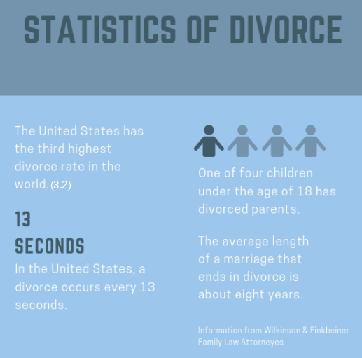 Students Behind the Separation: The Effects of Divorce
