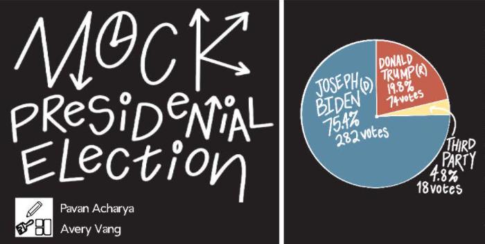 Mock Presidential Election