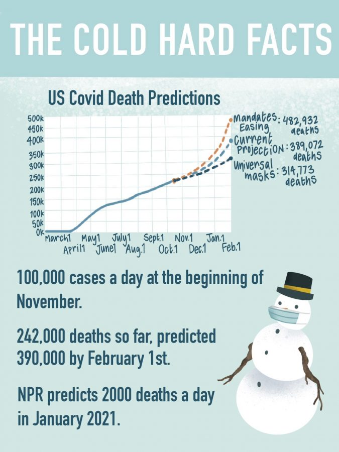 An infographic compiling important information about COVID predictions this winter, including a graph of predicted deaths if there is or is not a mask mandate.