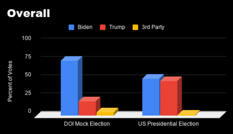 Data Analysis of the 2020 US Elections