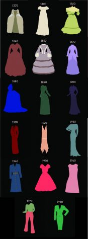 Fashion Through Time
