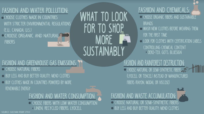 The+environmental+costs+of+fast+fashion