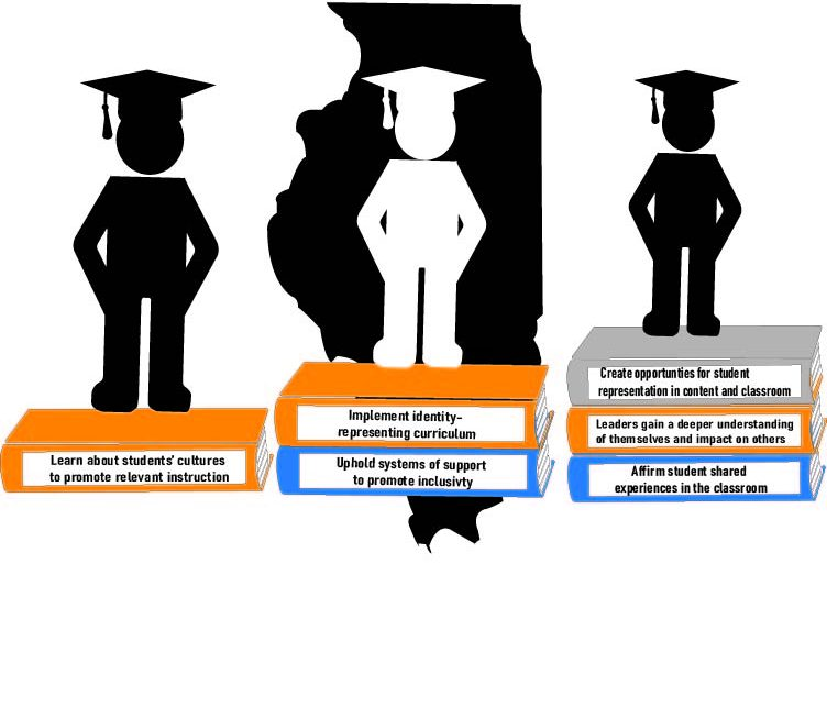 Culturally+responsive+teaching+and+leading+standards+adopted+in+Illinois