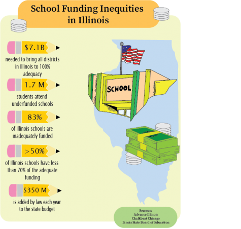 Disparities Across Districts: How Illinois school funding causes inequities in learning